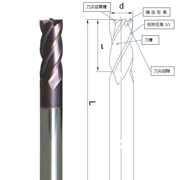 刀具浅析(一)